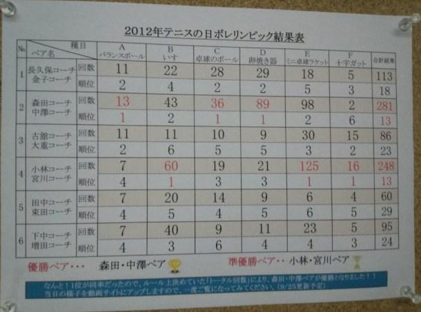 12ボレリンピック結果!